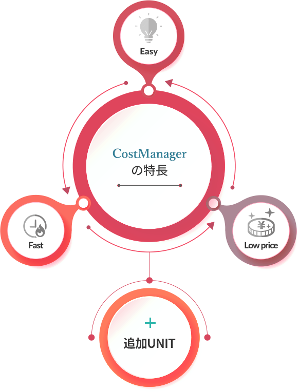 CostManager の特長